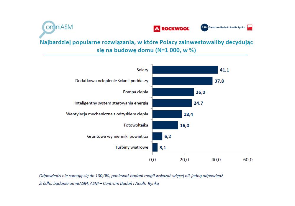 Inwestycje Polaków
