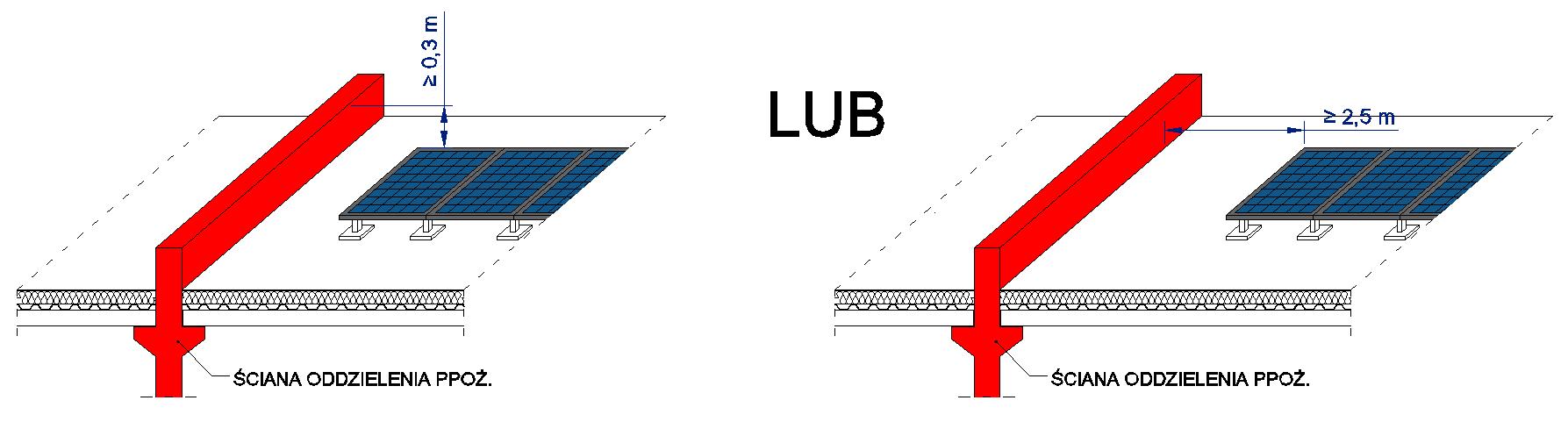 usytuowanie modułów PV w stosunku do ścian oddzielenia przeciwpożarowego