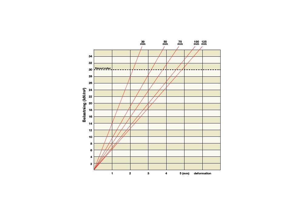 Deformationskurva för Markskiva