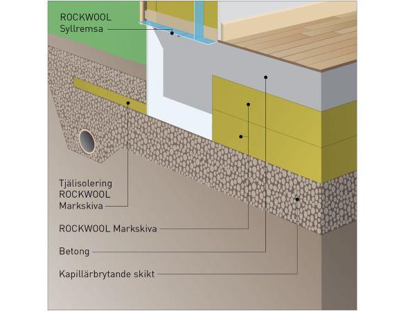 hur tjock betongplatta