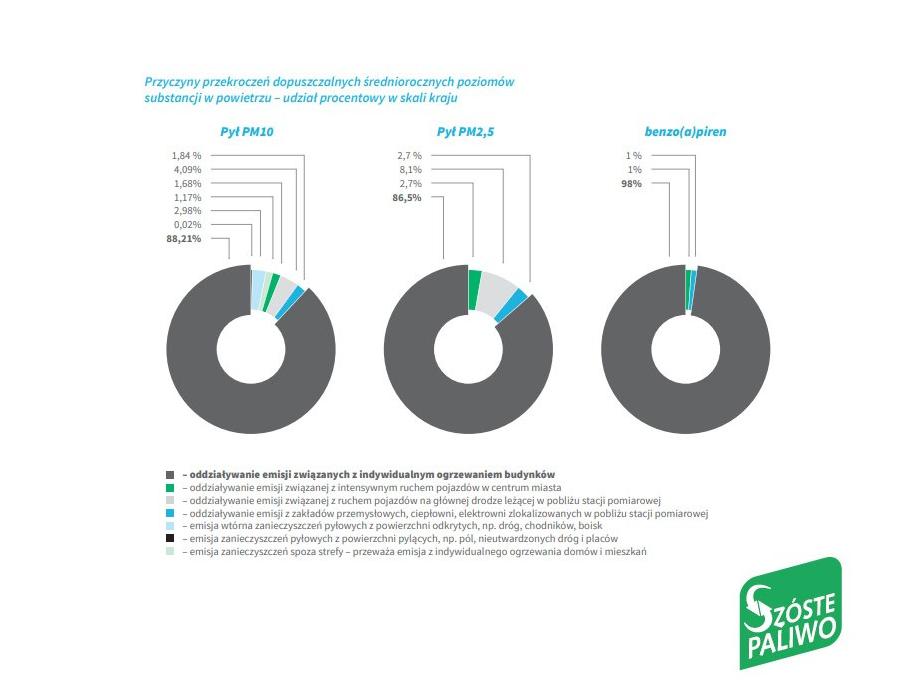 Przyczyny zanieczyszczeń powietrza